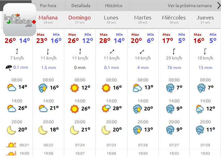 prevision meteorologica alcoy mig any